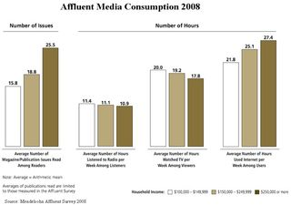 Ipsos-mendelsohn-affluent-media-consumption-september-2008