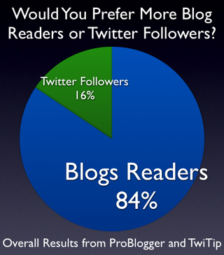 Blog_readers_twitter_followers