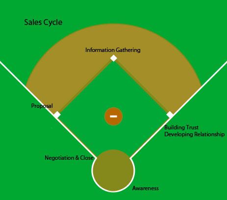 Baseballdiamond